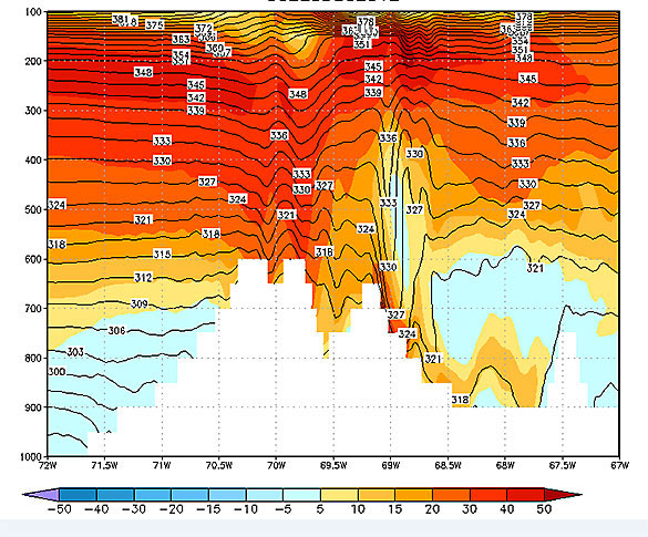 Simulación de un evento Zonda en San Juan hecha a partir de un modelo numérico. En la figura vemos un corte vertical en la dirección oeste-este que nos muestra la presencia de ondas generadas por los Andes junto con la ocurrencia de viento Zonda al pie de la Cordillera.