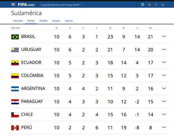 Posiciones de las eliminatorias sudamericanas para Rusia 2018.