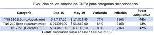 Evolución de los salarios de CNEA para categorías seleccionadas.