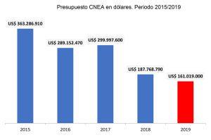 Grafico 1. Presupuesto CNEA en dólares. Periodo 2015/2019.
