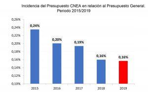 Incidencia del Presupuesto CNEA en relación al Presupuesto General. Período 2015/2019.