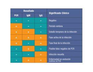 Cómo leer correctamente lo que significan los distintos resultados que pueden dar los test.